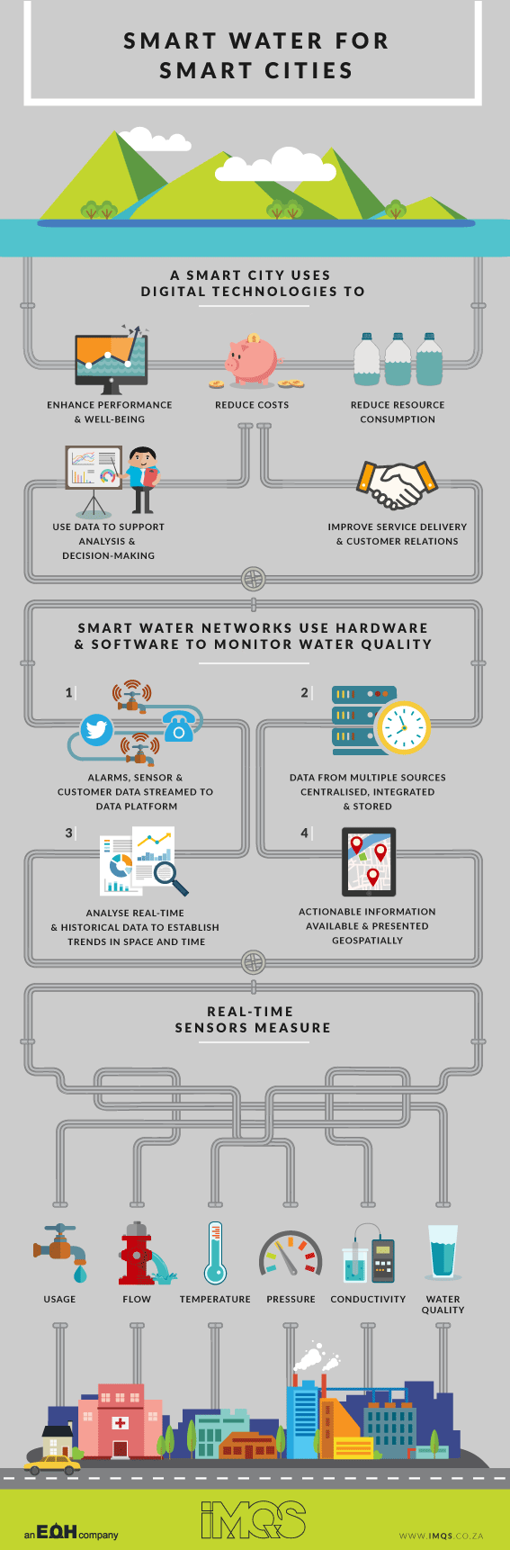 IMQS_Smart-Water-for-Smart-Cities