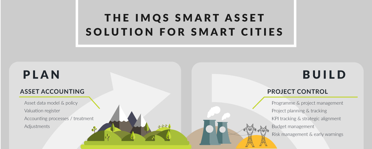 the-imqs-smart-asset-solution-for-smart-cities_banner