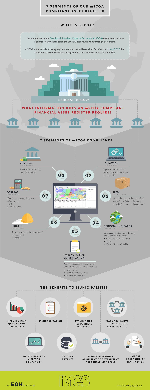 mSCOA-Infographic