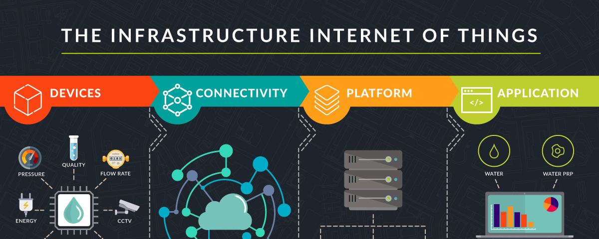 INFOGRAPHIC: THE INFRASTRUCTURE INTERNET OF THINGS (IIoT ...